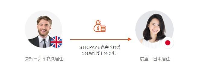 STICPAY(スティックペイ)では、全世界どこにいても1分以内に全ての送金処理が可能!